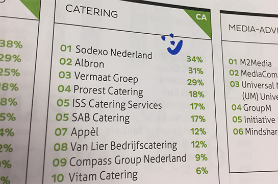 Mt100 2016 ranking catering